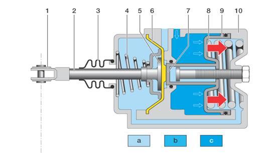 Druckluft- Bremsanlagen
